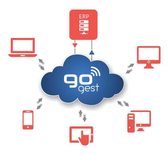 GoGest - Cloud