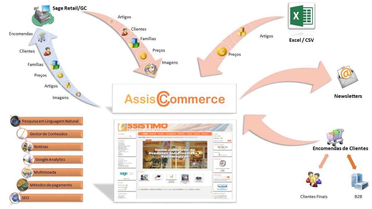 AssisCommerce
